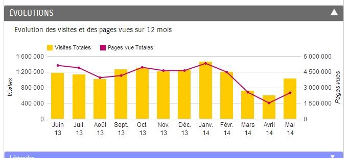 Le site Paris-Normandie.fr a lancé une nouvelle version mi-mars 2014. Ses statistiques se sont effondrées.